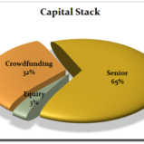 With success comes additional deal flow and most likely the need to raise more capital.